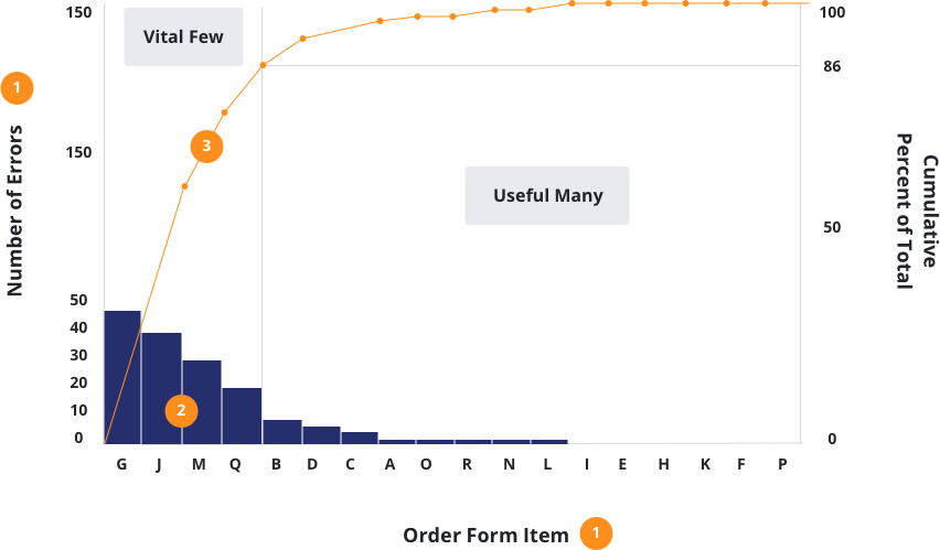 Pareto Diagram of Errors on Order Forms
