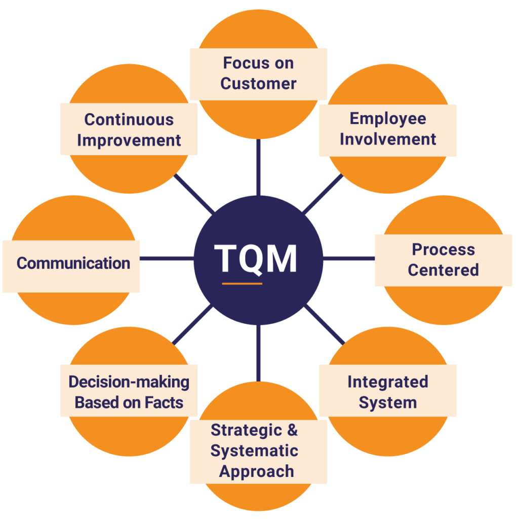 TQM-Total Quality Management - Juran Graphic