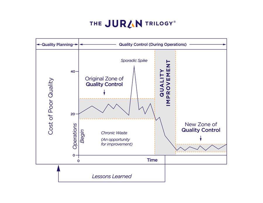 Juran Trilogy Diagram